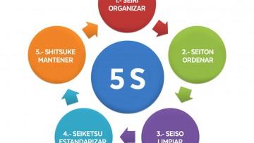 Capacitación en mantenimiento del entorno de trabajo