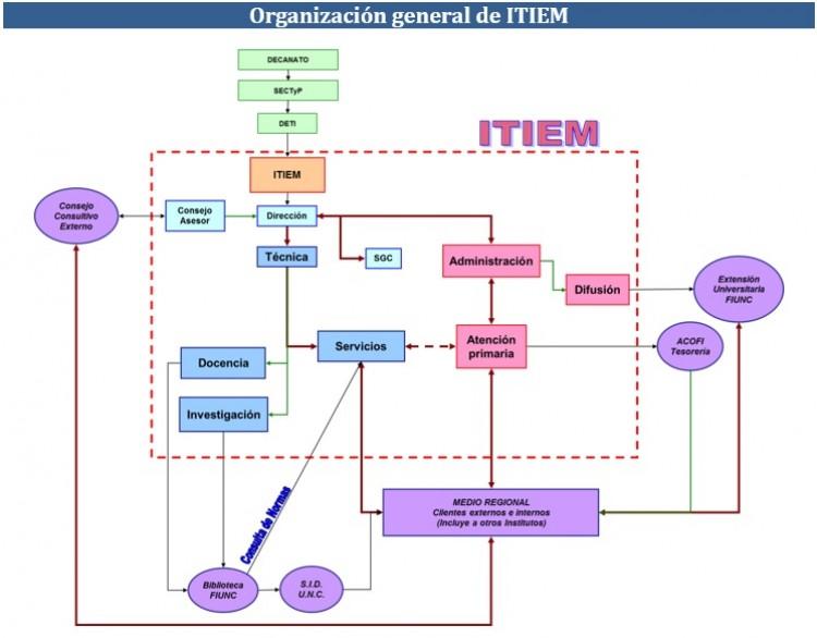 Organización general del ITIEM